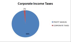 Corp Taxes